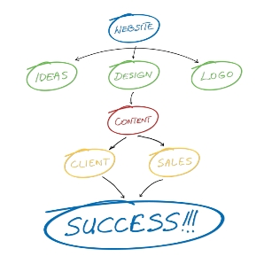 Success - Websites!